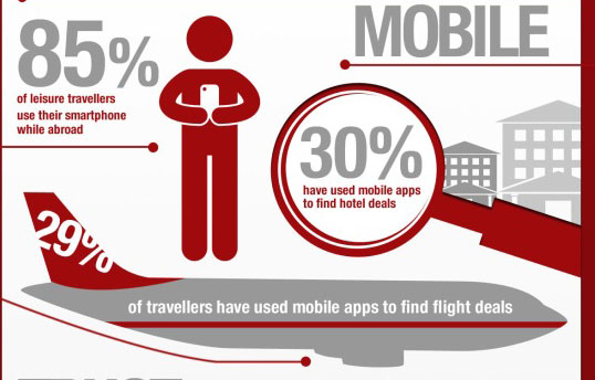 Social Media And The Travel Industry Simple Tactics To Win
